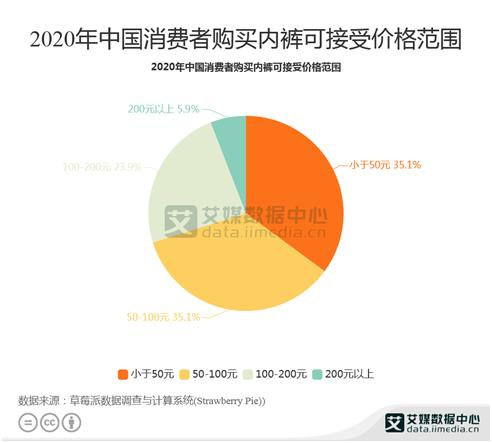 内衣行业消费分析:2020年已有5.9%中国消费者接受200元以上内裤