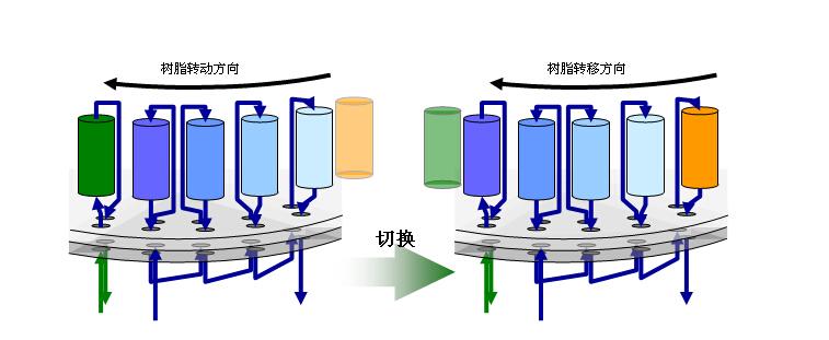 离子交换器的操作流程有哪些?