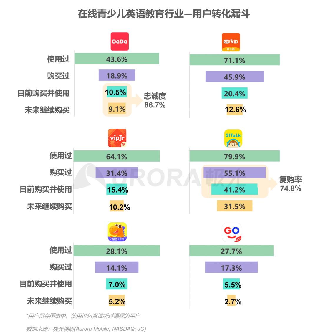 2020年中国在线青少儿英语教育行业研究报告