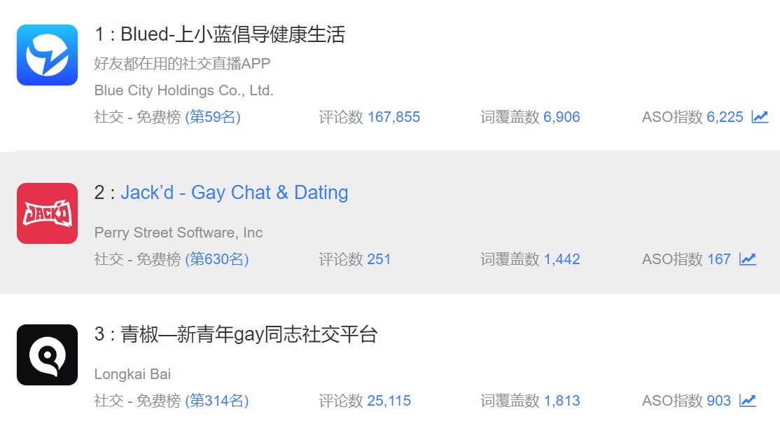 同性交友第一股,居然是中国人的