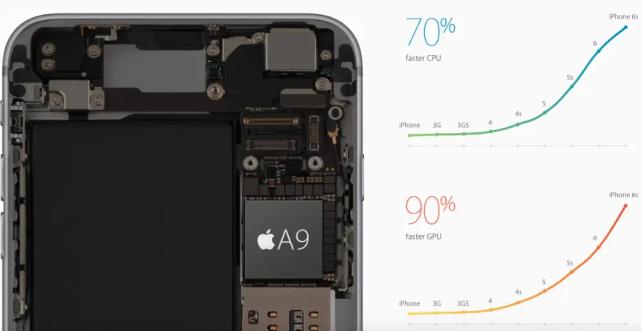 明明性能已经基本淘汰,为什么6年前的iPhone 6S还能升级iOS15?