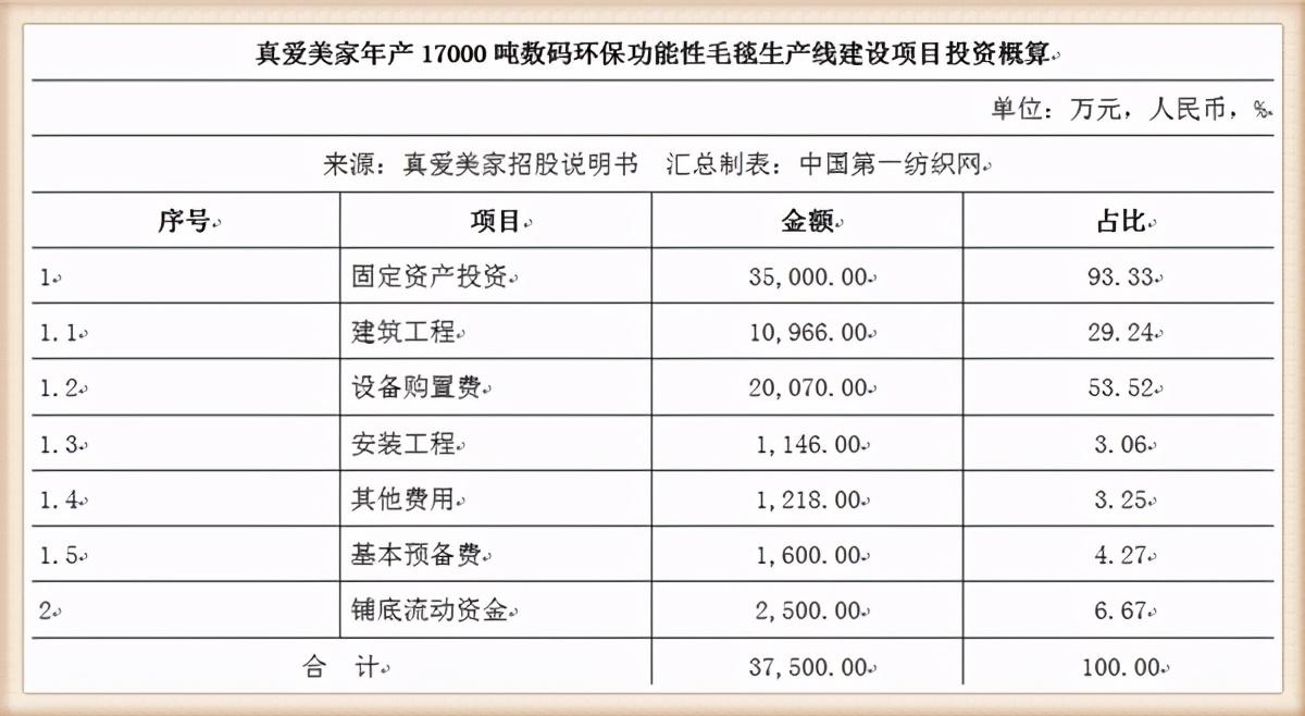 募资3.75亿!这家中国纺织500强开建数码功能性毛毯生产线