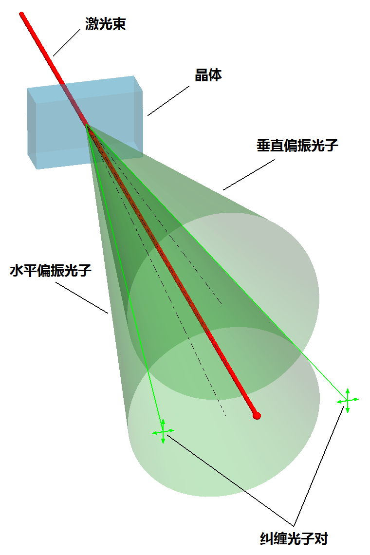 虫洞是什么?量子纠缠现象又是什么?它们之间是否存在某种关联?