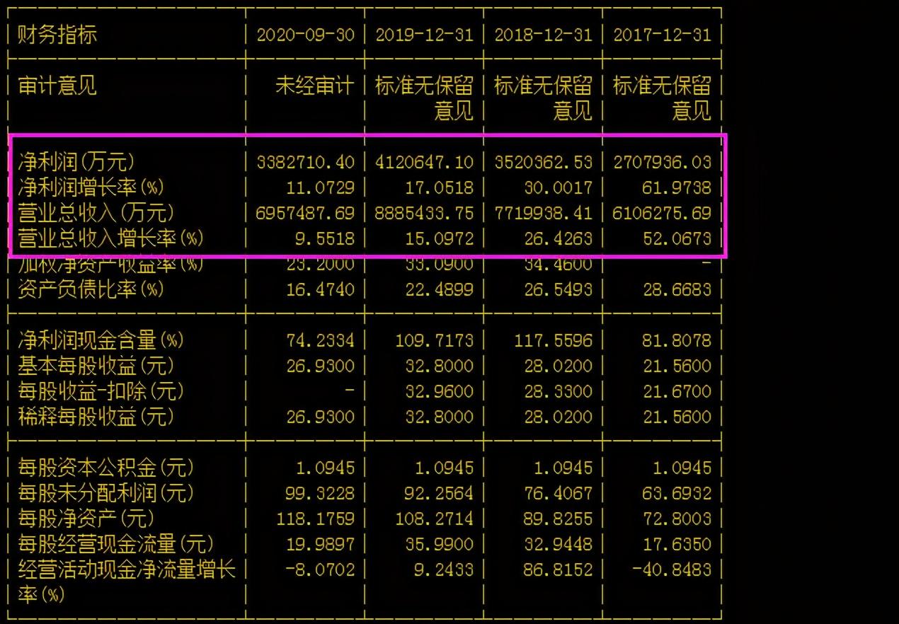贵州茅台7个交易日蒸发6100亿市值,茅台股真要凉凉了吗?