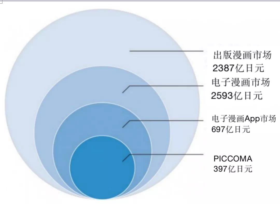 年充值额24亿元的漫画平台PICCOMA