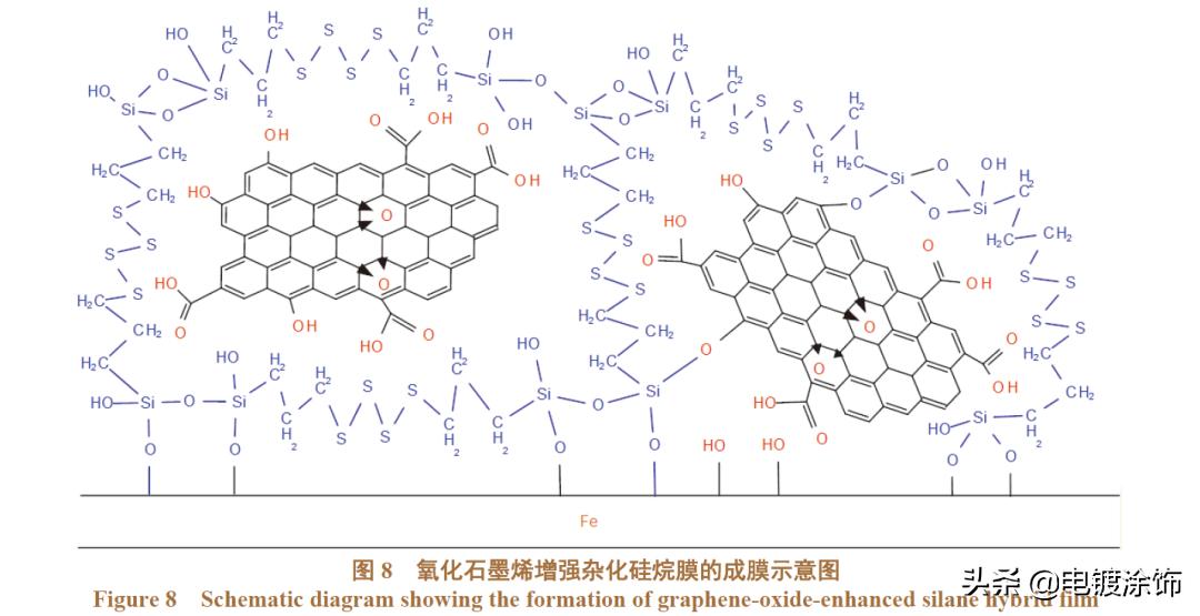 论文·硅烷丨氧化石墨烯增强硅烷杂化膜的耐蚀性「杨明等」