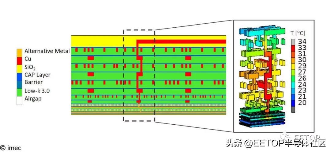 imec公布1nm工艺布线材料研究成果