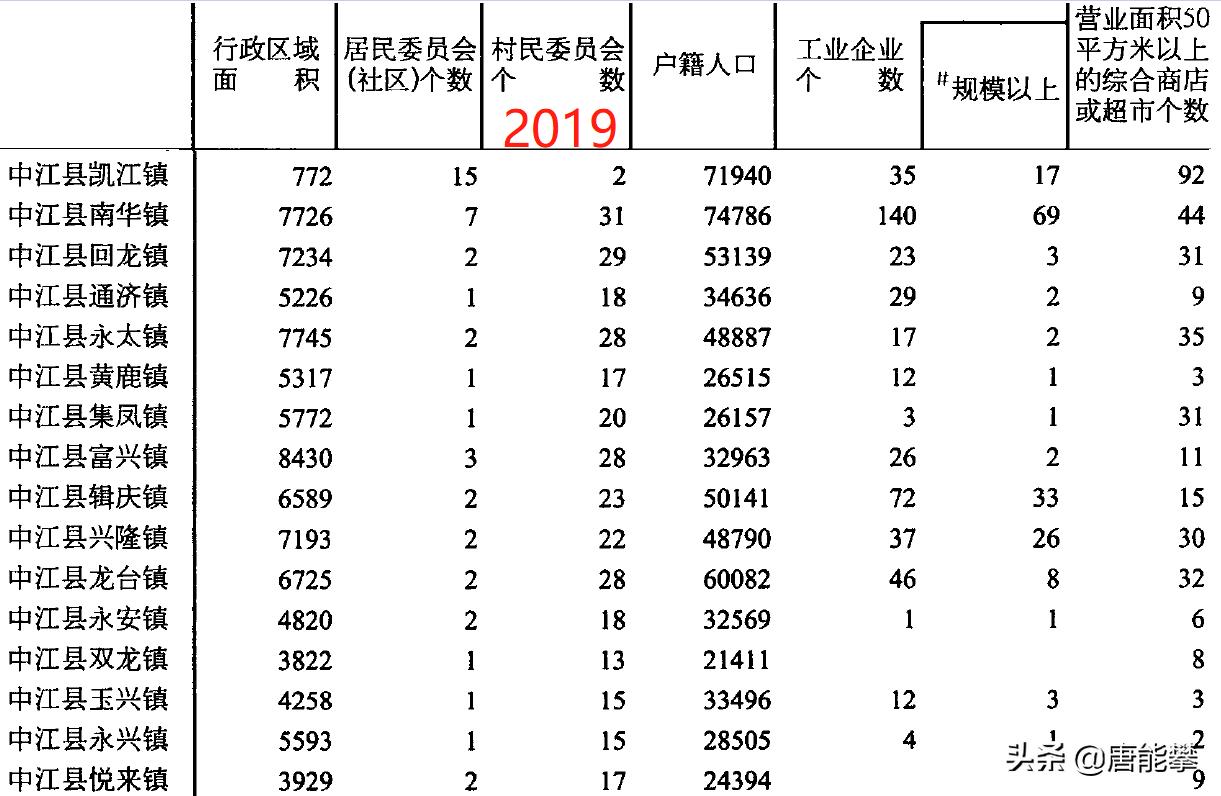 德阳中江45乡镇的变迁:四川乡镇人口、工业…最新统计,2021年