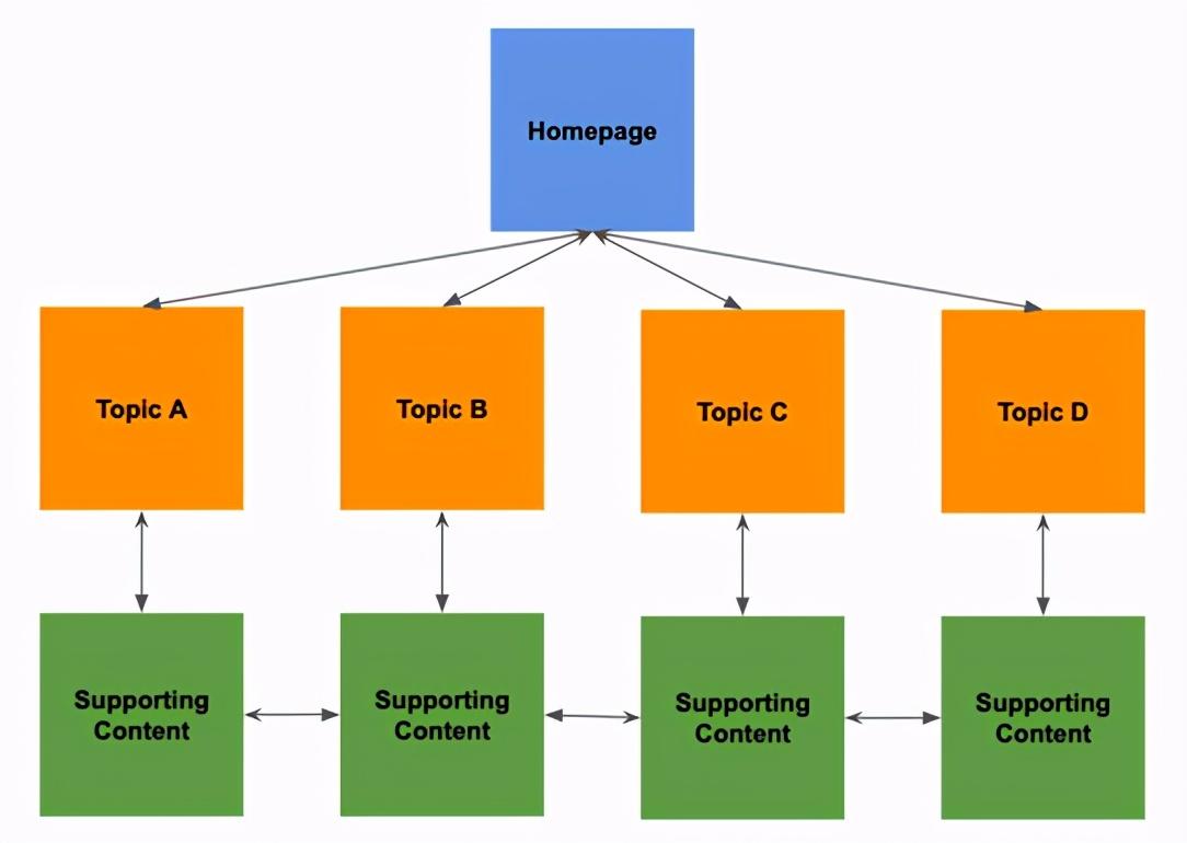 2021年影响到SEO的10种网站结构方式