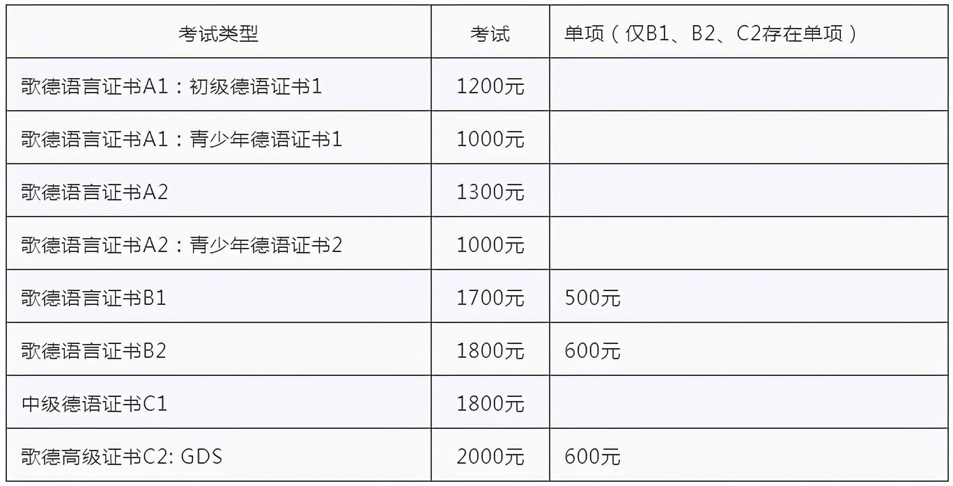 2021年1月~2月上海、南京歌德德语考试安排公布