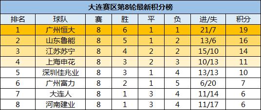 中超A组最新积分榜:恒大双杀申花稳固榜首,苏宁仅落后鲁能两分