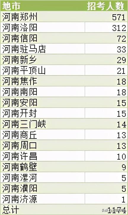 2021年军队文职招考公告已出!面向社会,河南省1174人