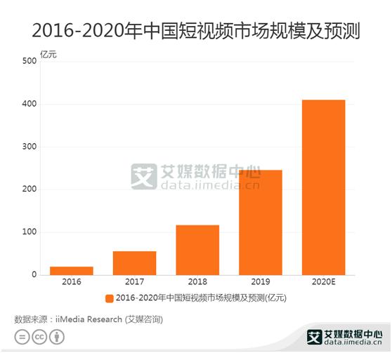 短视频数据:2019年中国短视频市场规模达到245.8亿元