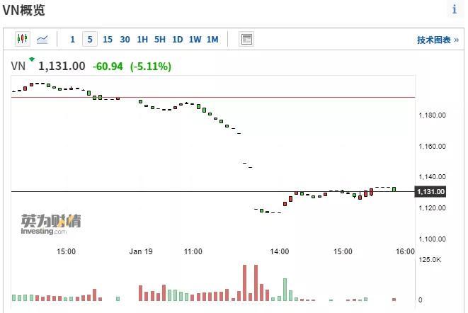 比特币 美国 欧洲跟跌?越南股指熔断20分钟