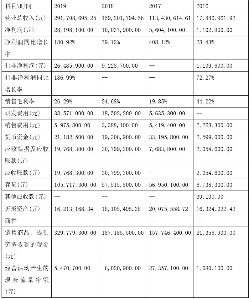 「新鼎资本研究」新三板优质企业之一百四十八——曙光节能