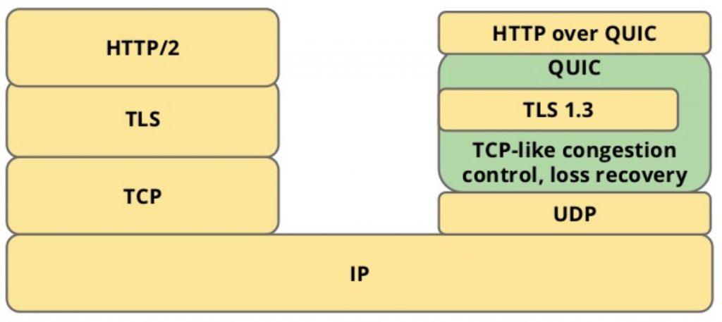 5 分钟看懂 HTTP3