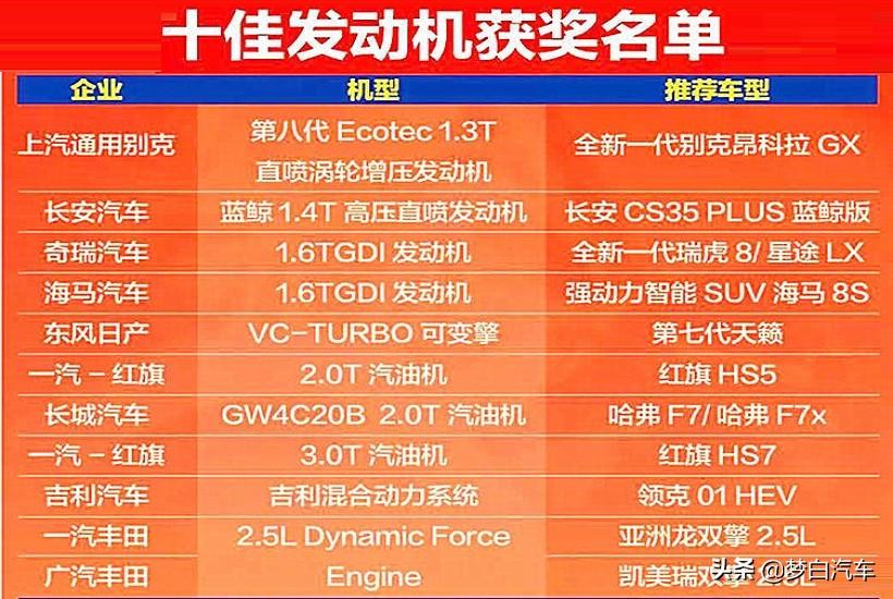 公认技术领先的十大国产发动机出炉:长安奇瑞领衔,红旗长城上榜