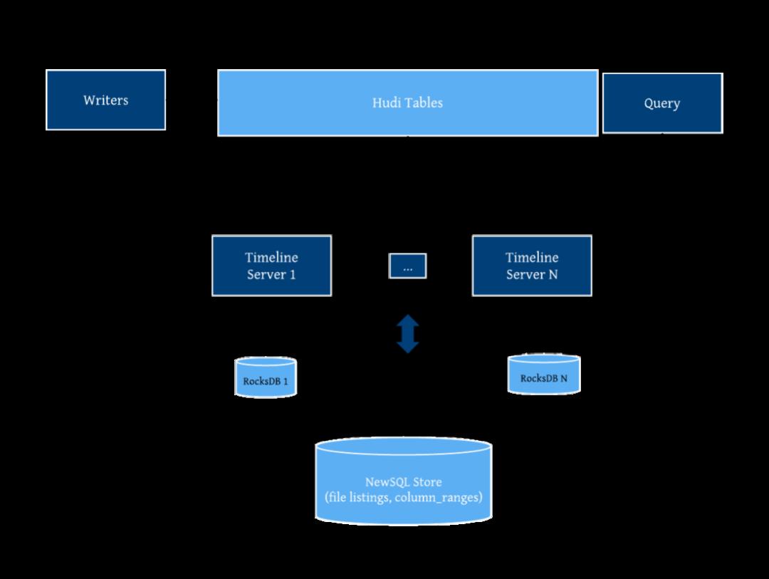Apache Hudi:新一代流式数据湖平台