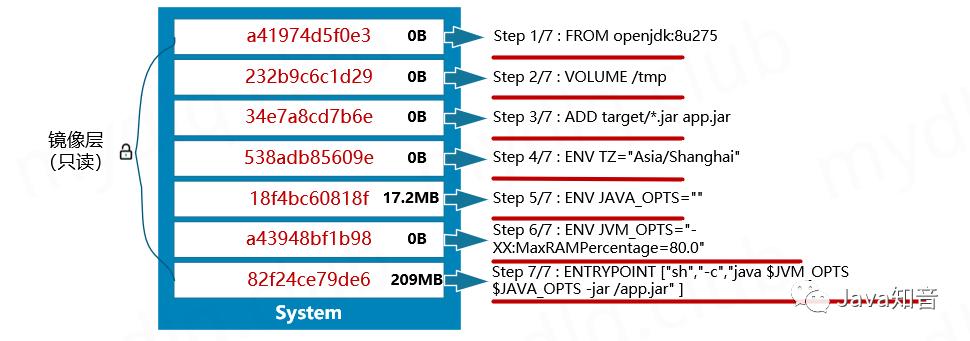 SpringBoot 2.3.x分层构建Docker镜像实践