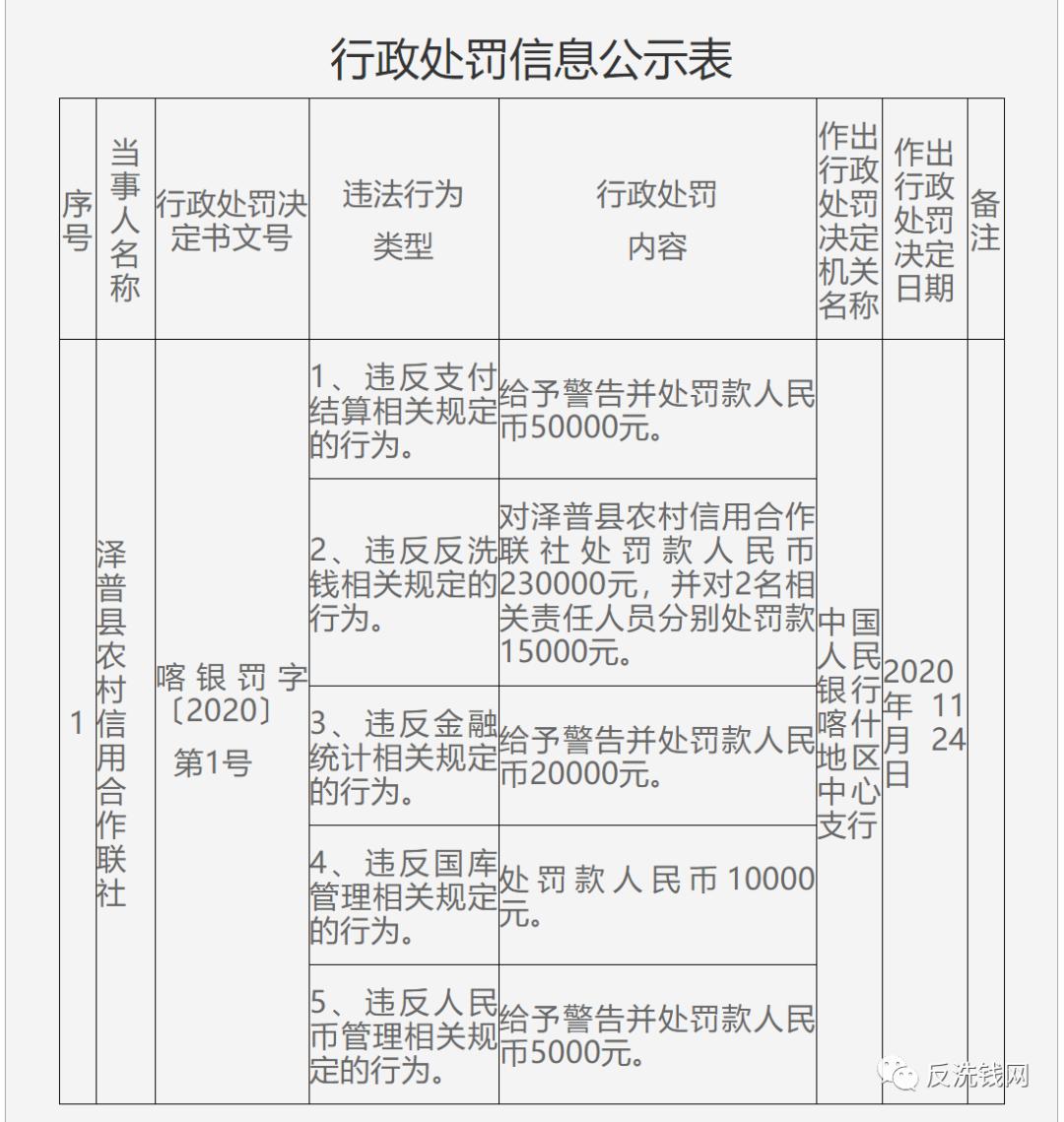 """泽普农信社""""五宗罪""""领央行31.5万元罚单"""