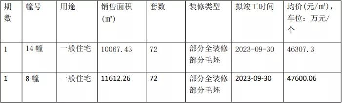 最高首付6成!主城2盘正在报名,江北核中核重磅综合体效果图曝光
