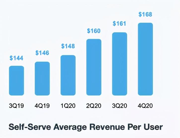 Netflix外的视频平台道路:Vimeo市值超200亿美元,服务增收88%