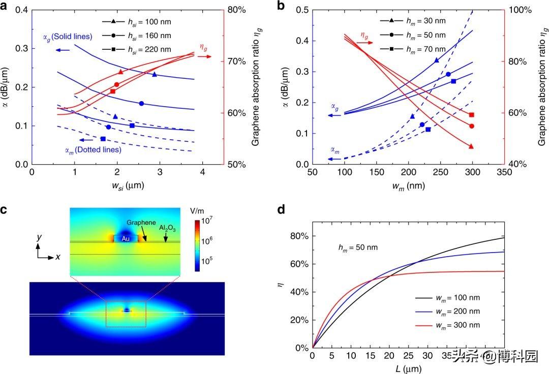浙大:在光通信的关键技术中,实现高性能波导光电探测器!