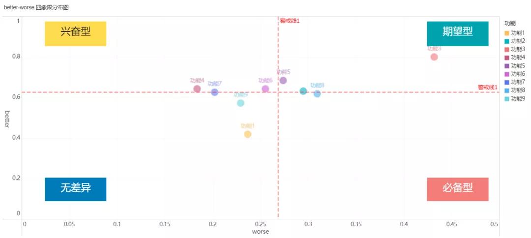 产品需求分析神器:KANO模型分析法(实战案例讲解)