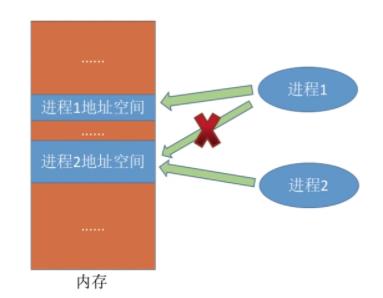 操作系统基础9-进程通信IPC