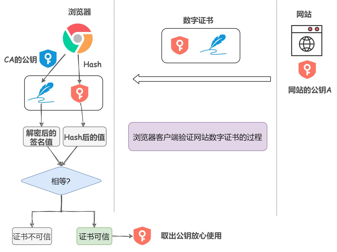 为什么更安全的 HTTPS 协议没有被全面采用
