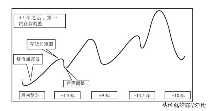 经济周期和市场周期