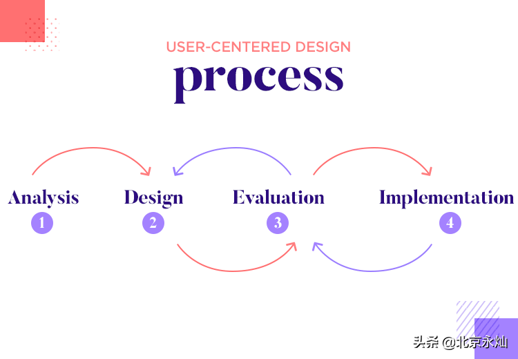 以用户为中心的设计:初学者指南