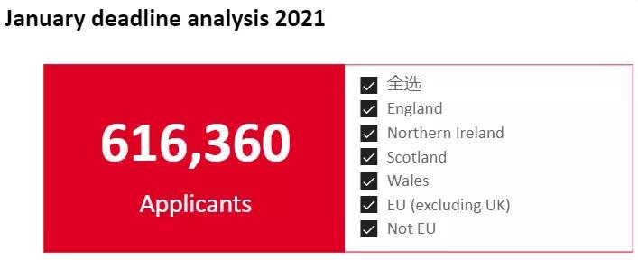 突发!2021年英国大学申请人数暴涨!看数据你就懂了