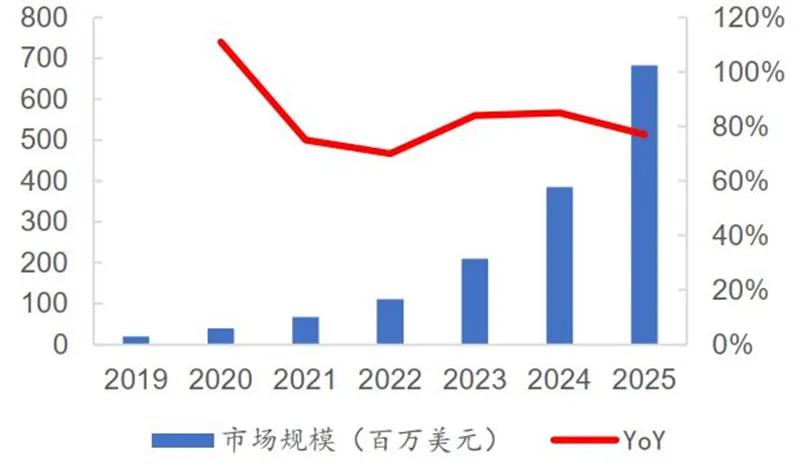 化合物半导体材料深度报告:3年规模翻7倍,统治 5G、IoT时代