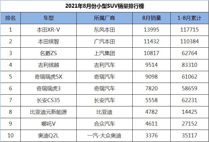 8月份小型SUV销量排行,三款成绩破万,XR-V、缤智包揽冠亚军
