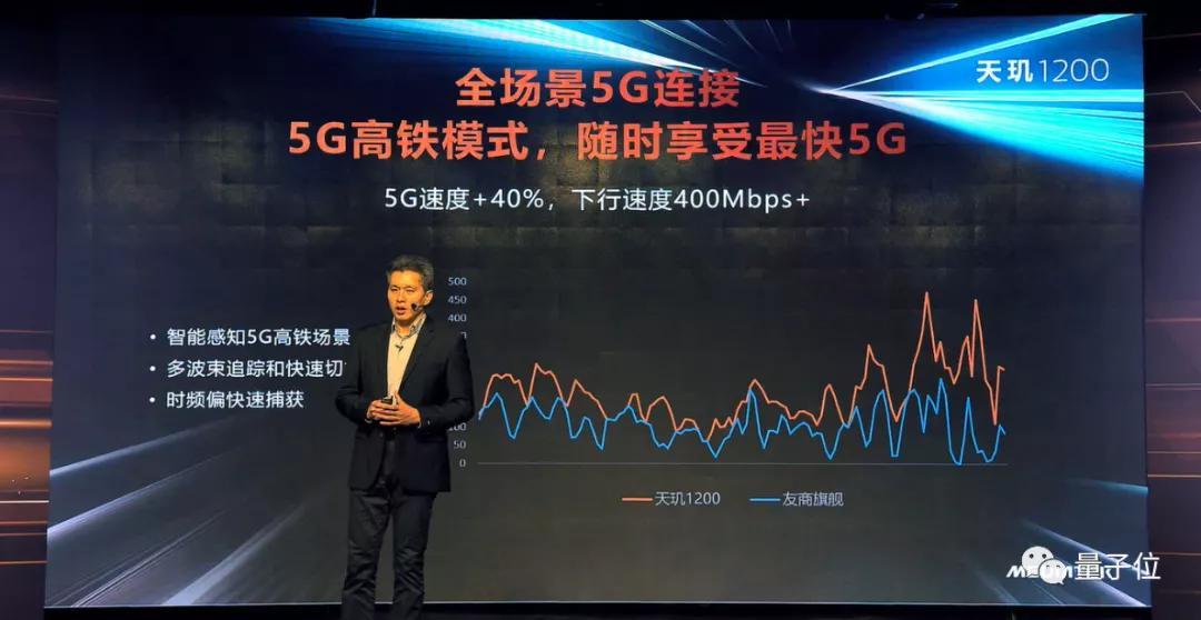 联发科天玑1200发布:6nm制程,首发搭载小米Realme