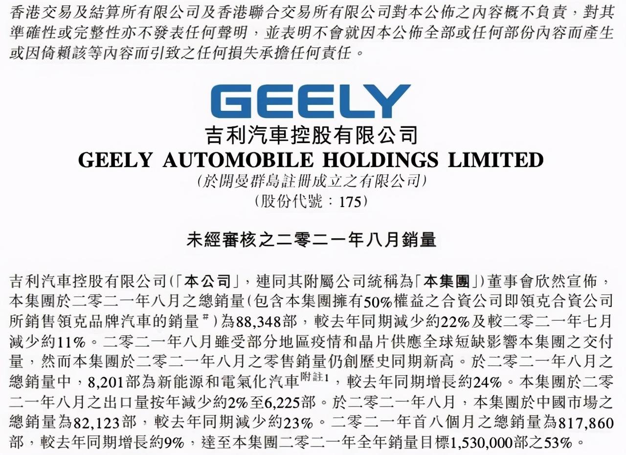陷入全面大幅下滑,吉利汽车8月销量88348辆,同比下降22%