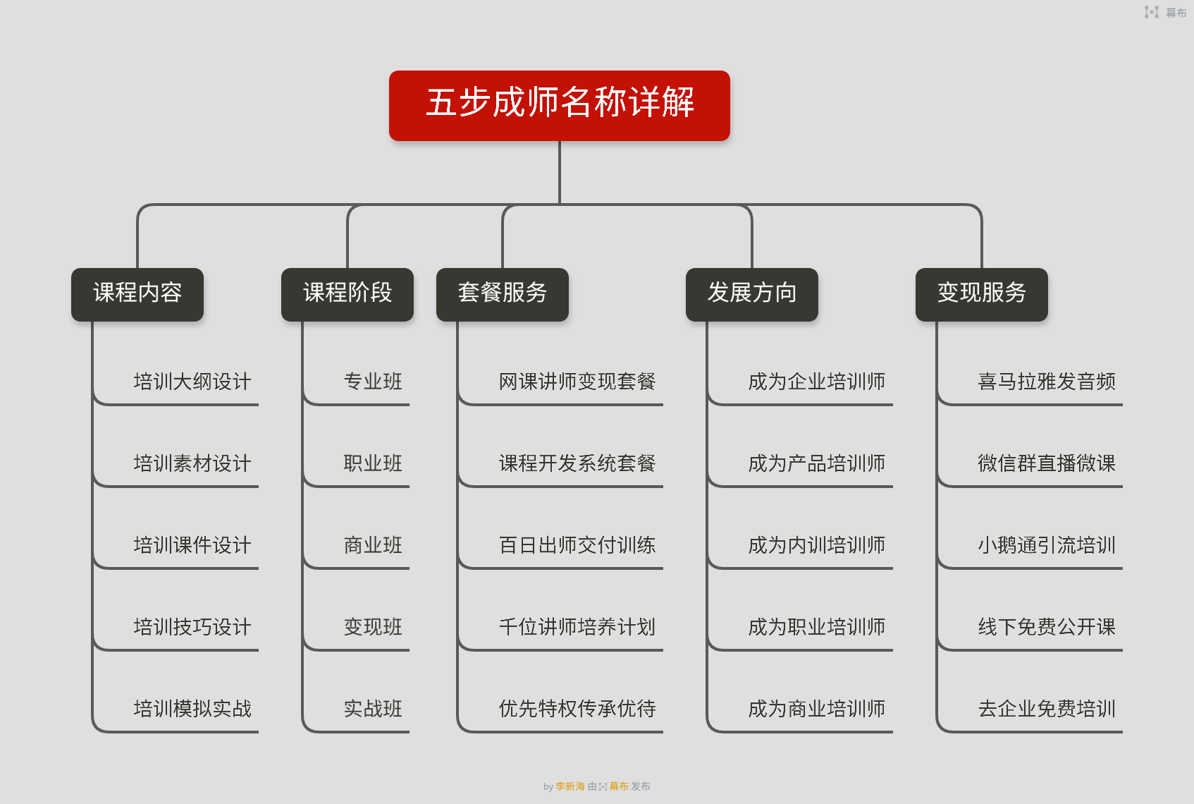 五步成师是什么,是组合的套餐吗?如何成为一名<a href=http://www.jiangshi360.com target=_blank class=infotextkey>培训</a>讲师