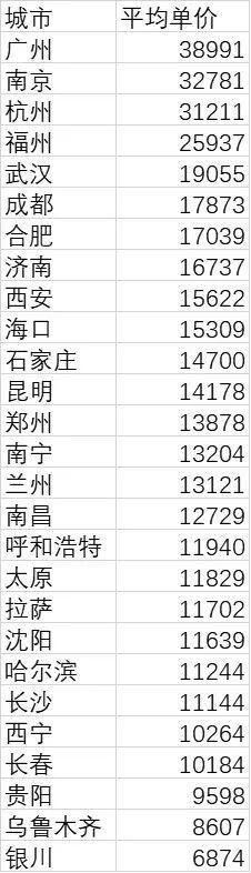 省会城市房价排名出炉!24城均价过万,广州1套房可换银川5套|幸福大事记