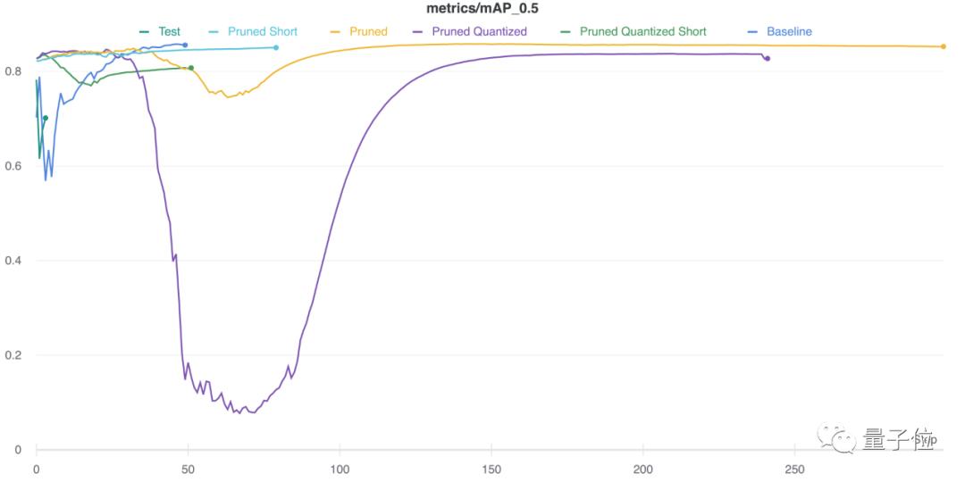不用GPU,稀疏化也能加速你的YOLOv3深度学习模型