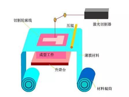 一文读懂3D打印技术