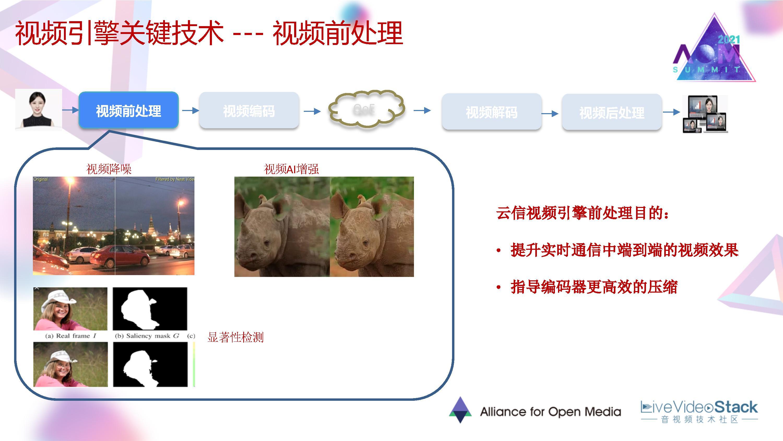 网易云信视频引擎技术