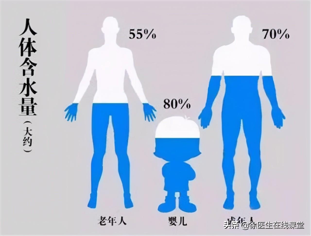 喝水越多对肾脏的损害就越大?怎么喝水才不伤肾,听听医生怎么说