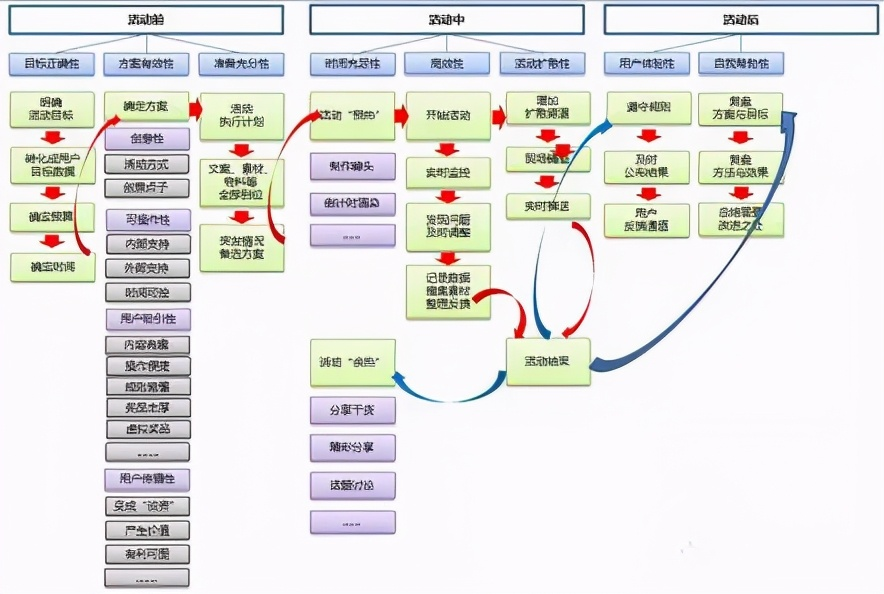 活动策划的流程梳理