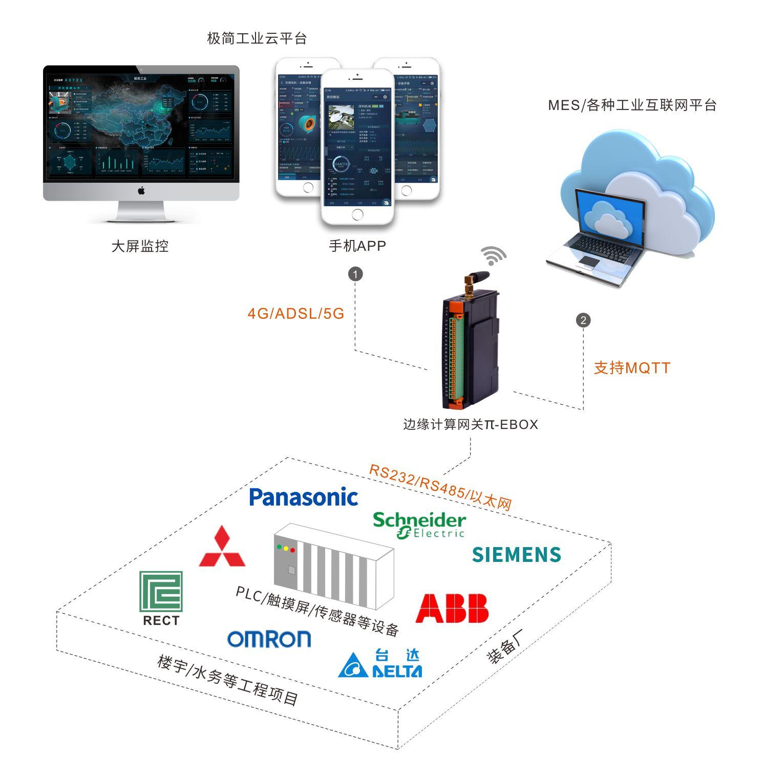 老狗科技-PLC设备数据采集、远程运维管理解决方案