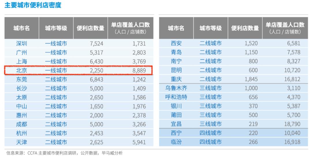四年烧了15亿,开店2000家!中国最猛便利店,7-11都不是对手