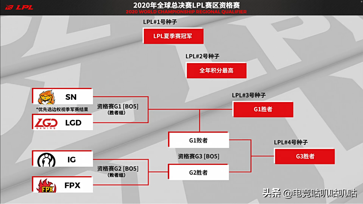 JDG战胜LGD和TES再次会师,成为第6支锁定S10的队伍