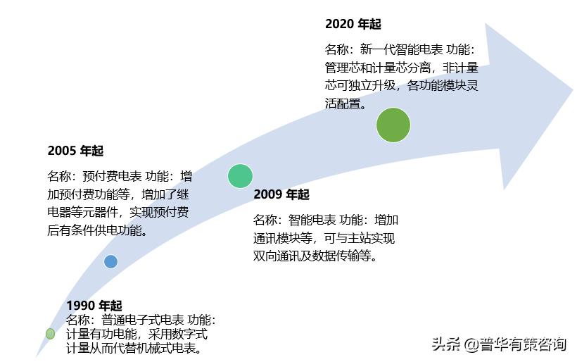 智能電表的應用領域將更加廣泛(附報告目錄)
