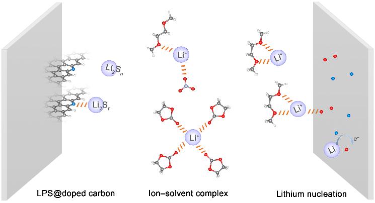 清华大学张强团队:在锂电池电解液领域的研究取得重要进展
