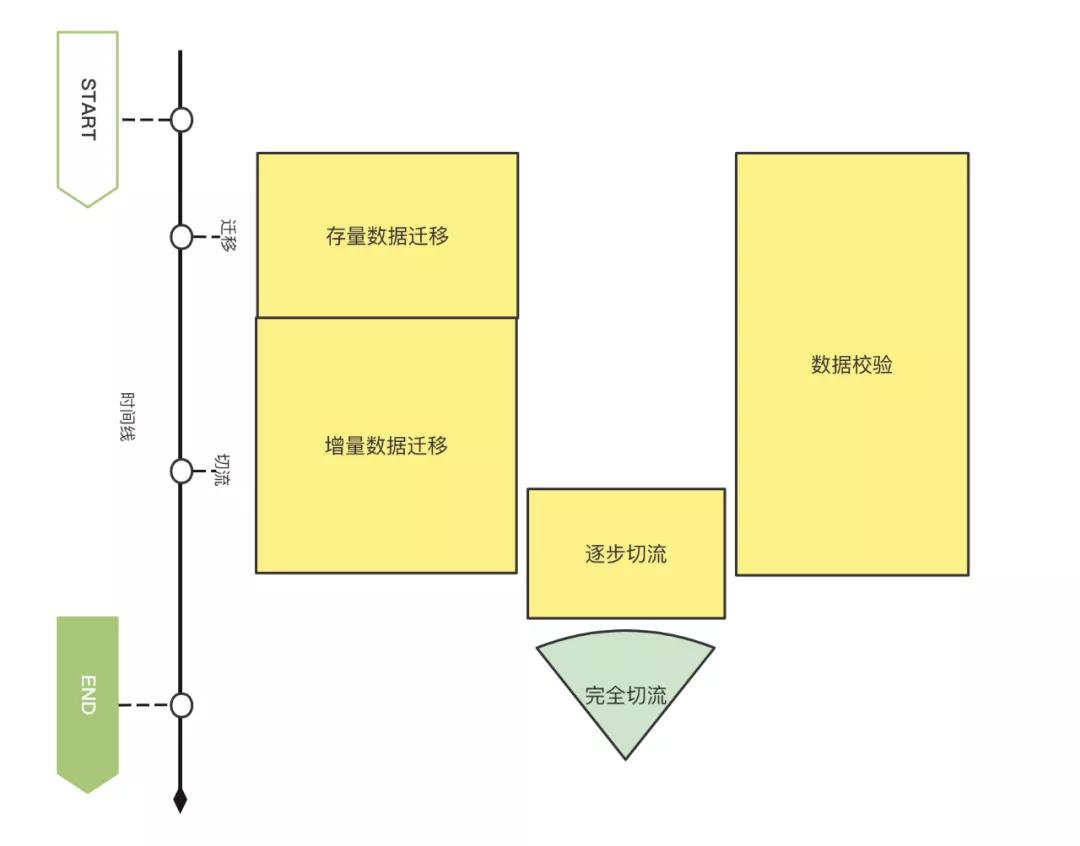 菜鸟积分系统稳定性建设 - 分库分表&百亿级数据迁移